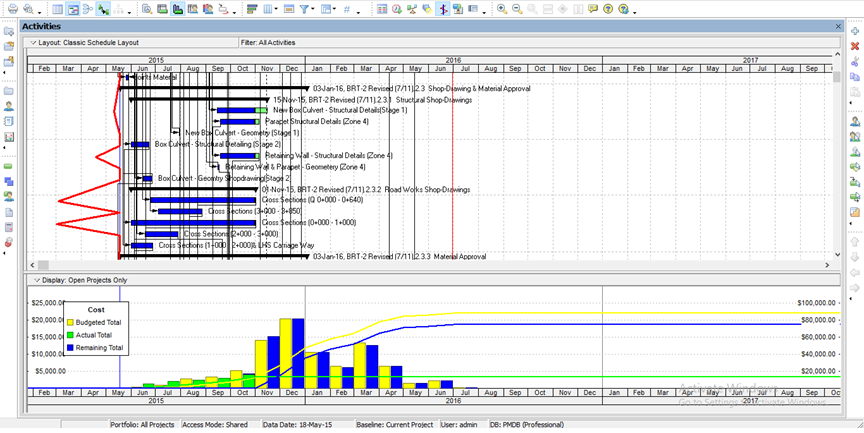 Planning and Scheduling for Al- Mussafah-Abu Dhabi Supply Project